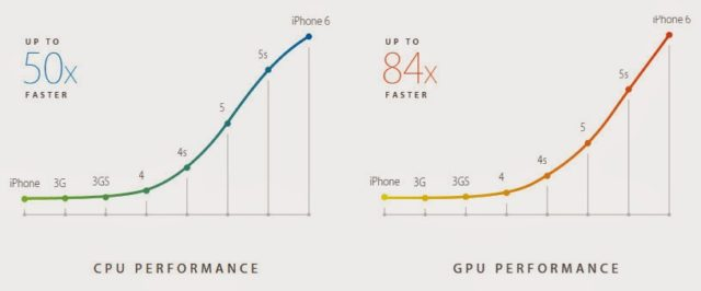performa apple iphone 6